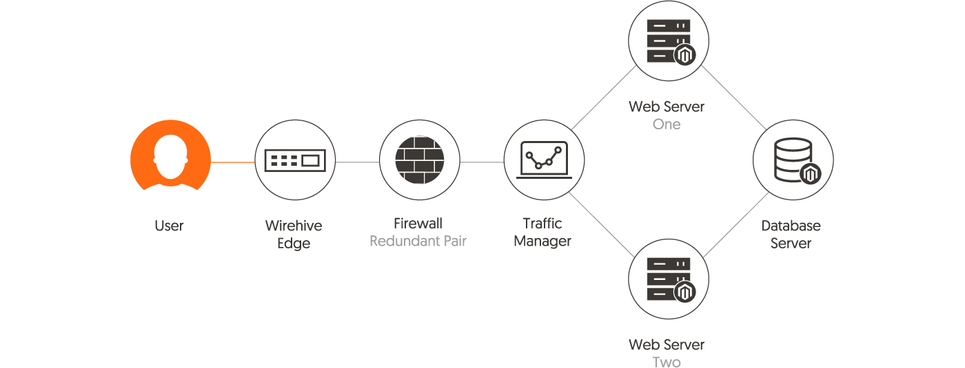 Typical Magento Hosting Set-up with Wirehive